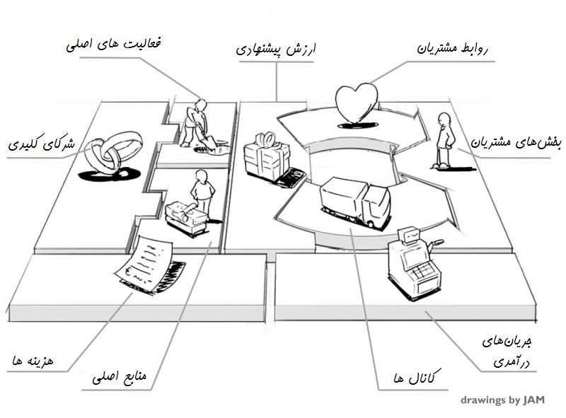 مدل کسب و کار | Business Plan