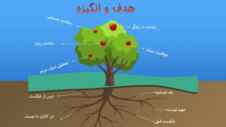 درخت میوه هدف و انگیزه